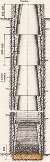 ля самого верхнего кольца, которое будет располагаться над землей, тоже делают временную опалубку