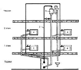 Монтаж водяного отопления своими руками