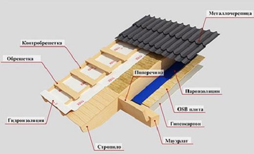Каркасный дом своими руками схема фото
