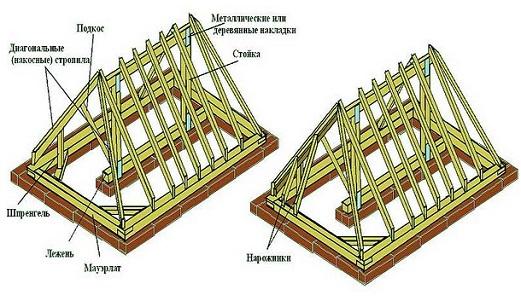Строительство. Как построить дом своими руками. Видео