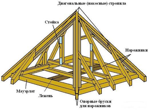 Как построить крышу дома своими руками3