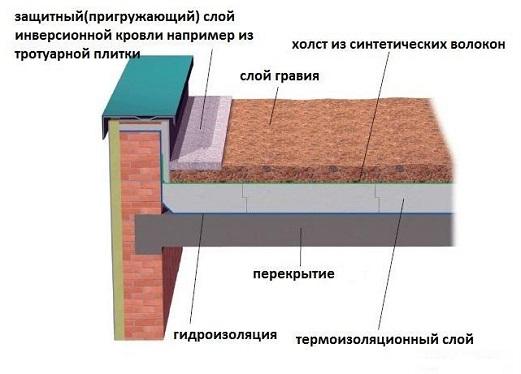 Как построить крышу дома своими руками4