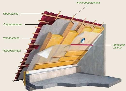 Как построить крышу дома своими руками5