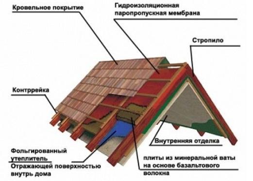 Как построить крышу дома своими руками6