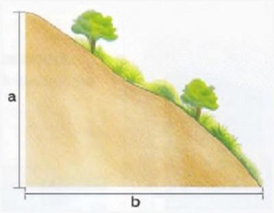 Формула определения уклона: (уклон=a/b х 100%), где a — разница высот, b — расстояние между точками