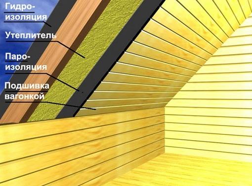 Как построить мансарду в деревянном доме