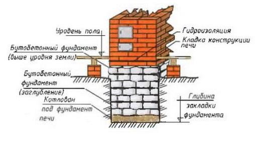 Рисунок 1. Схема фундамента печи