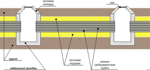 Схема кабельной канализации