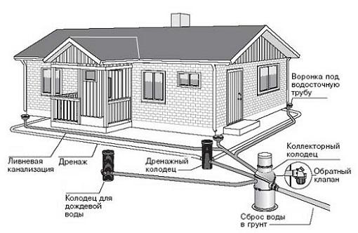 Схема ливневки загородного дома
