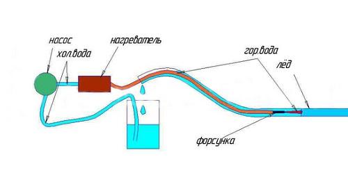 Схема эффективного способа разморозки канализационной трубы