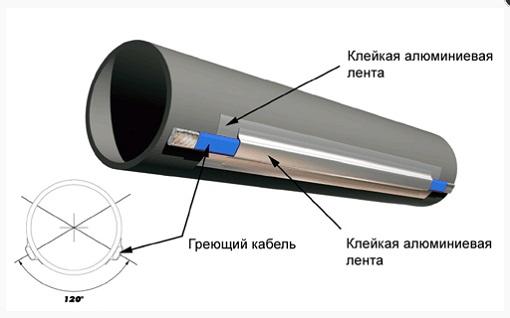 kak-razmorozit-kanalizaciyu-3
