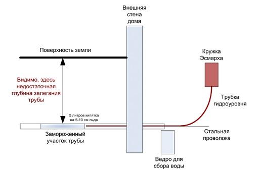 Схема замерзшей трубы