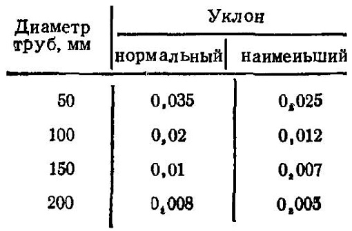 kakim-dolzhen-byt-uklon-kanalizacii-4