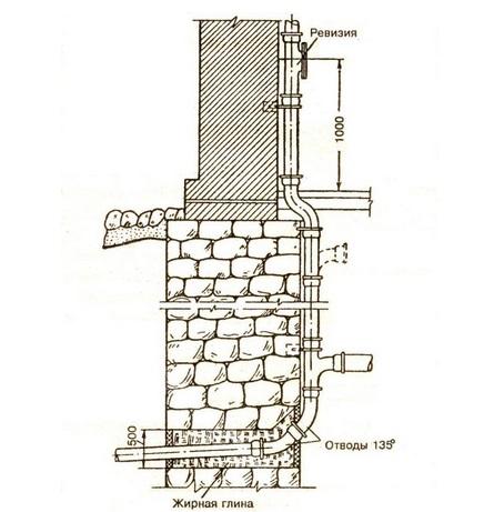 montazh-sistemy-vnutrennej-kanalizacii3