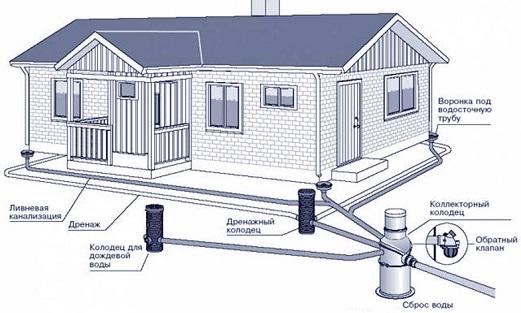 Монтаж трубопровода канализации