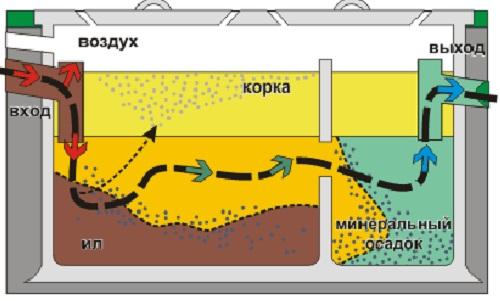 Двухкамерный септик и схема очистки стоков
