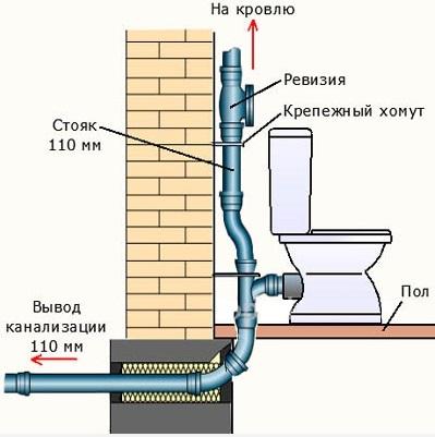 схема внутренней канализации фото