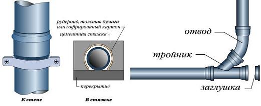 kak-provesti-kanalizaciyu-v-kvartire-8