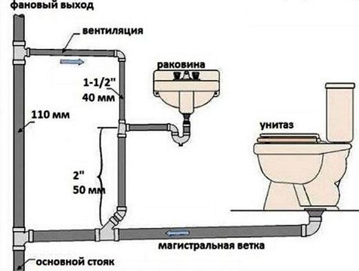 kak-razvesti-kanalizaciyu-1