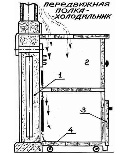 Передвижной ящик-холодильник