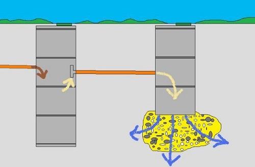 Схема канализации в частном доме из колец своими руками 718