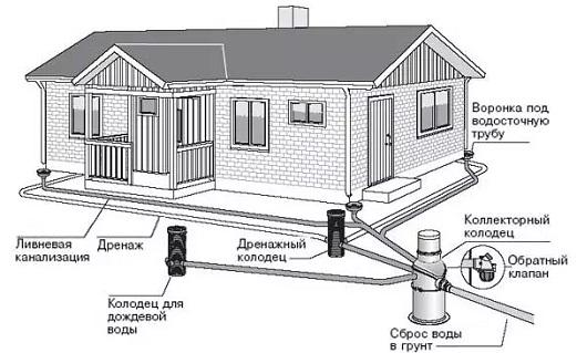 texnologiya-livnevoj-kanalizacii
