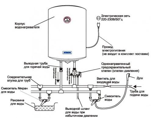 kak-pravilno-ustanovit-bojler-4
