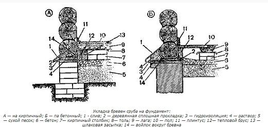 Как собрать сруб из бревен своими руками