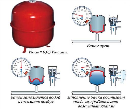 Схема работы мембранного бака