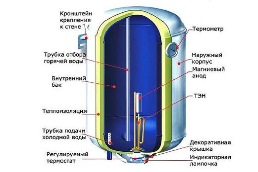 kak-podsoedinit-vodonagrevatel-k-vodoprovodu