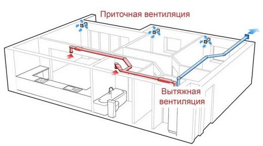 pritochnaya-ventilyaciya-v-kvartire-svoimi-rukami