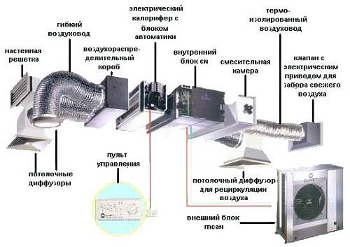 kak-sdelat-pritochnuyu-ventilyaciyu-svoimi-rukami-1