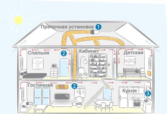 проект вентиляции жилого дома