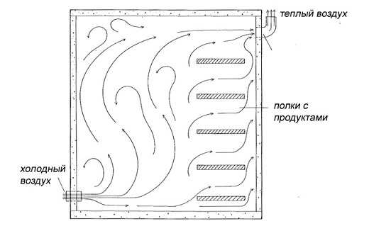 princip-ustrojstva-ventilyacii-3