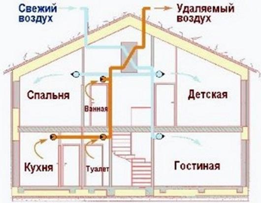 ustrojstvo-obshheobmennoj-ventilyacii