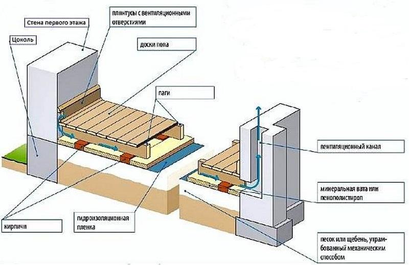 ustrojstvo-ventilyacii-pola-2