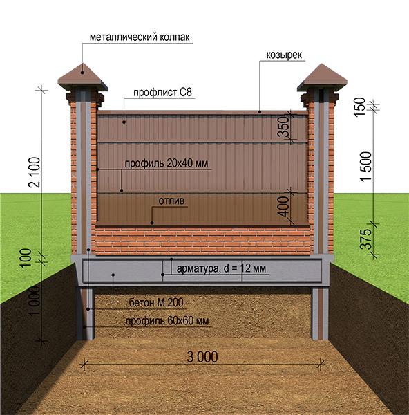 Столбчатый фундамент под брусовой дом своими руками