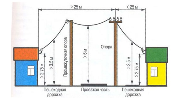 kak-postavit-stolb-dlya-elektrichestva-na-dache-svoimi-rukami-1
