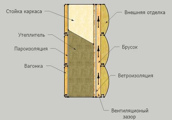 varianty-naruzhnoj-otdelki-karkasnogo-doma-2