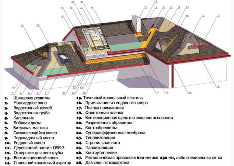 texnologiya-krovli-bitumnoj-cherepicej-1