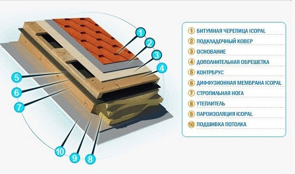 texnologiya-krovli-bitumnoj-cherepicej-3