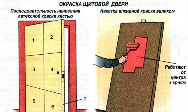 chem-krasit-derevyannye-dveri-2