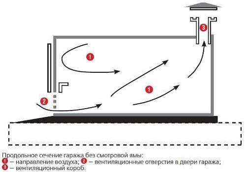 kak-sdelat-ventilyaciyu-v-garazhe-svoimi-rukami-1