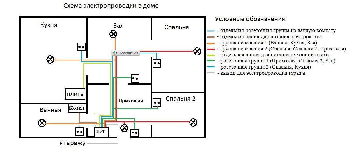 Электрическая разводка в частном доме своими руками