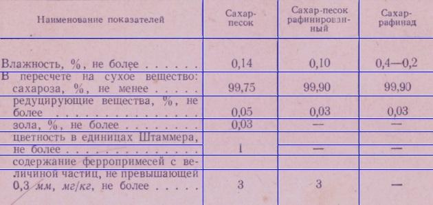trebovaniya-k-kachestvu-saxara