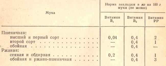 Таблица 17