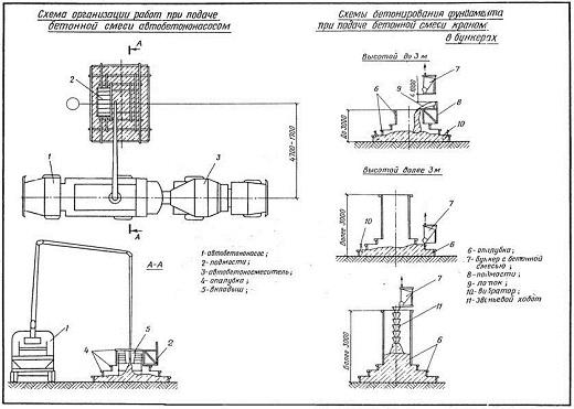 Shema-stroitelnogo-vibratora-dlja-betona