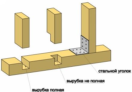 Варианты крепления вертикальных стоек каркаса к брусу нижней обвязки