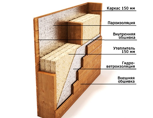 Как построить каркасный дачный дом?