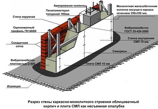 Как построить дом из бетона?